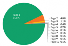 Google-Traffic-Stats